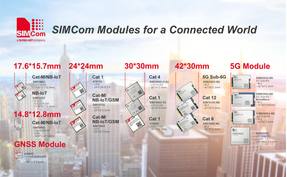 SIMCom Wireless Solutions Limited