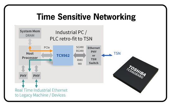 Time Sensitive Networking (TSN) für Industrie 4.0