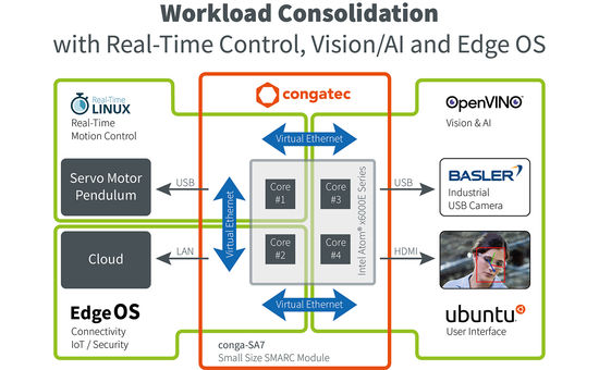 Workload Consolidation with real-time control