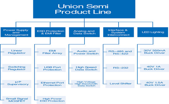Union Semi Product Line