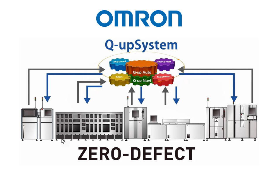 OMRON Zero Defect Solutions
